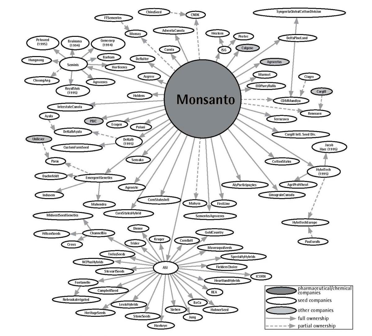 monsanto, μονσαντο, δίκτυο, σπόροι, βιομηχανία, αγορά, γ.τ.ο.